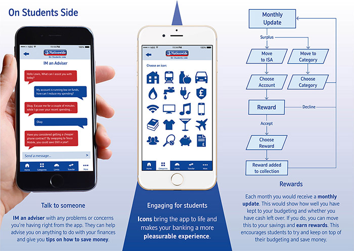 nationwide student app